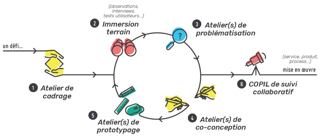 Méthodologie de design de services the insperience.co